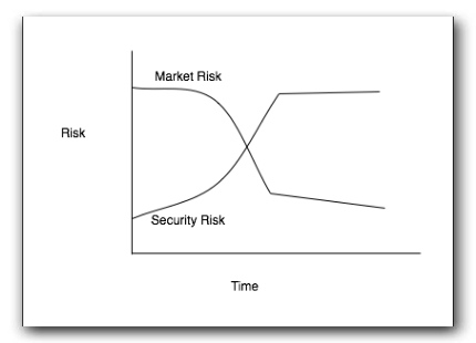risk-evolution.jpg